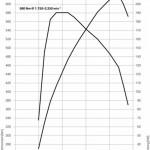 Leistungskurve des BMW X6 XDrive50i
