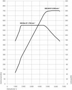 Leistungskurve des BMW X6 XDrive35d